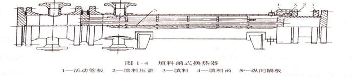 填料函式换热器结构图
