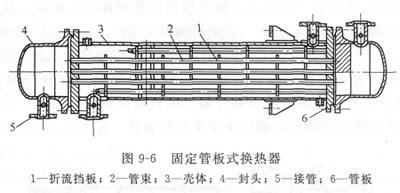 固定管板式换热器结构图