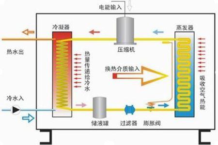 热泵蒸发器与热泵冷凝器的不同之处